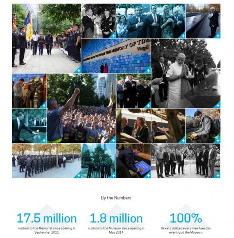 A collage of images shows events from the past several years at the 9/11 Memorial & Museum. The images include visits from elected leaders and commemoratory events.